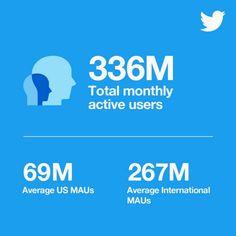 Twitter Statistiken 2018 - Nutzerzahlen Q1 Twitter Tips, Statistics