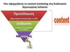 Ένα σύντομο εισαγωγικό άρθρο σχετικά με το #contentmarketing και πως μπορεί να βοηθήσει στην προβολή μιας επιχείρησης ή προϊόντος.