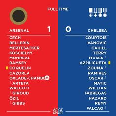 Anyone remember the community shield? Just saying.  #afc #arsenal #afcvcfc #cfc #chelsea