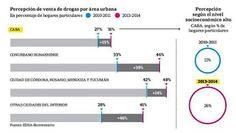 NOTICIAS VERDADERAS: ES CADA VEZ MÁS NOTORIA LA VENTA DE DROGAS EN LOS ...