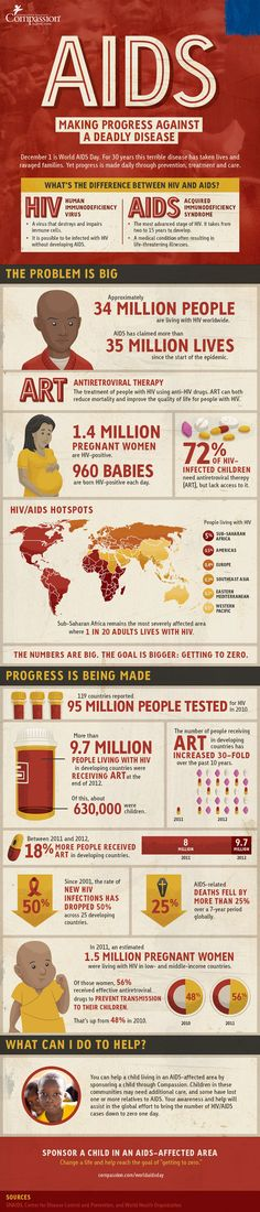 Aids: Making Progress Against A Deadly Disease. World Aids Day