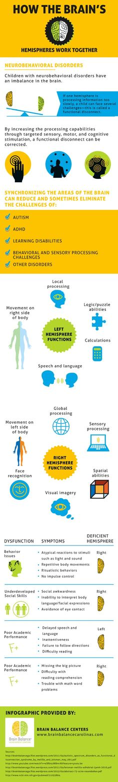 The left hemisphere controls speech and language. When children have a deficient left hemisphere, they may have delayed speech development, resulting in poor academic performance. You can learn more in this infographic from a children's behavior center in Charlotte. Source:http://www.brainbalancecarolinas.com/687337/2013/04/25/how-the-brains-hemispheres-work-together---infographic.html