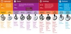 Littmann Stethoscope Comparison | allheart.com