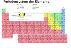 13 Best Periodensystem Pdf images | Pdf, Periotic table, Chemistry