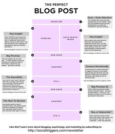 How to be a successful blogger? Content is important, but don't forget the attention-grabbing elements and a call to action. This infographic depicts the 9 essential elements of a perfect blog post. #writing #infographic