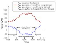 Grid energy storage - Wikipedia, the free encyclopedia
