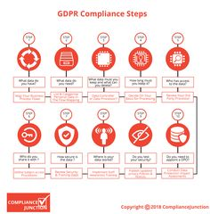 The implications of GDPR for US companies who collect, maintain or process personal data of EU citizens will be significant - and compliance is compulsory. Master Data Management, Risk Management, Project Management, Data Protection Officer, General Data Protection Regulation, Risks Of Social Media, Computer Security, Computer Jobs, Computer Science