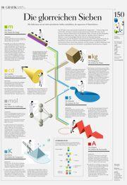 DIE ZEIT Infografik: Die glorreichen Sieben. Alle Maße lassen sich auf sieben physikalische Größen zurückführen, die sogenannten SI-Basiseinheiten. (c) Aurel Märki