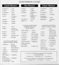 converting measurements chart | Conversion Chart [174kB]