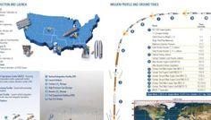 PDF. Atlas V - MUOS 3. Mission Overview
