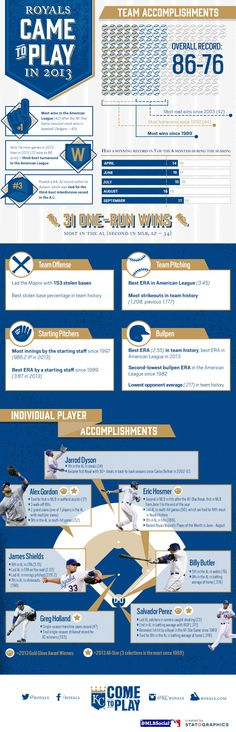 [INFOGRAPHIC] See how the Kansas City Royals came to play in 2013.
