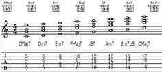liamalexander.com :: music theory :: major chord scale