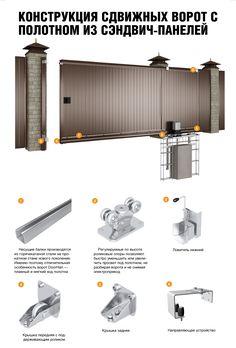 Конструкция сдвижных ворот с полотном из сэндвич-панели (стандартные комплекты).