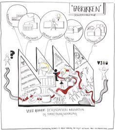Graphic facilitation Spinderihallerne by VISUEL OPTUR , via Behance