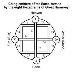 i ching geomancy - Startpage Picture Search Tarot, Chinese Book, I Ching, Picture Search, Yin Yang, Keys, Drawing, Space, Tattoos
