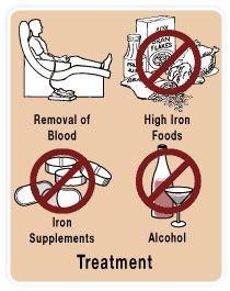 Haemochromatosis Natural Treatment