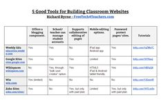 By Request - A Comparison of 5 Tools for Building Classroom Websites
