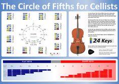 cello finger position - Google Search