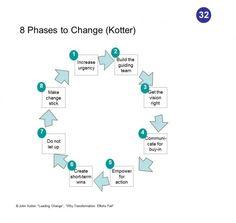 Successful Change Management — Kotter's 8-Step Change Model