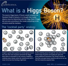 "Higgs Boson - ""cocktail party"" analogy"