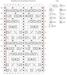 Brouhaha: a free lace knitting stitch pattern