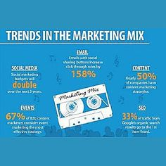 Trends in the marketing mix Source: jeffbullas.com #socialmedia #socialnetwork #connection #engagement #communication #collaboration #listening #conversation #discussion #understanding #knowledge #reasoning #marketing #analysis #strategy #email #sharing #content #search #digital #trends