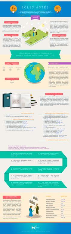 Infografía sobre el libro de ECLESIASTÉS. #infobiblia Puedes descargar esta infografía aquí Síguenos en: Instagram | Facebook | Twitter