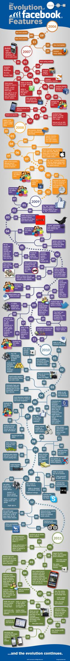 The Evolution of Facebook Features - Amazing that someone actually put this together! How far it's come in a short while!
