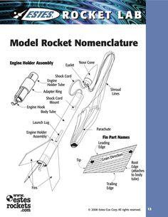 Model Rocket Nomenclature.