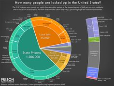 Why America incarcerates people, in one chartI always cringe when I hear people claim that most inmates are in prison for drug offenses. Completely not true. If we are looking at state prisons, which is were most people are incarcerated and reform is. Restorative Justice, Immigration And Customs Enforcement, Federal Prison, War On Drugs, Lock Up, Criminal Justice System, Criminology, The Unit, United States