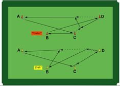 Ballan and take charge – Football Tactics Soccer Drills For Kids, Football Drills, Soccer Skills, Football Soccer, Football Tactics, Soccer Training, Trap, Sport, Soccer Drills