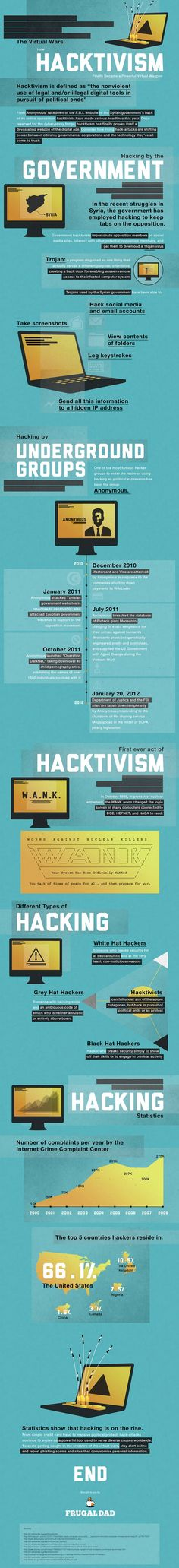 The Virtual Wars: How Hacktivism Finally Became a Powerful Virtual Weapon. A Brief History of Hacktivism