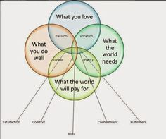 passion vs purpose vs profession image - Google Search