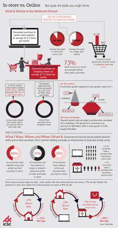 @ICSC Infographic: In-Store vs Online: Not Quite The Battle You Might Think | Commercial Real Estate Infographic