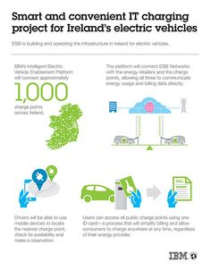 IBM and ESB eCars Drive Mass-Scale EV Charging across Ireland