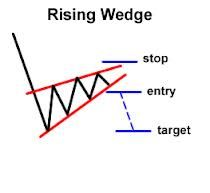 How to Trade Chart Patterns-http://adf.ly/jHWfX