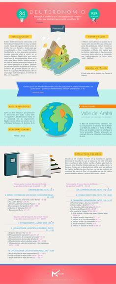 Manos al Cielo - Infografía sobre el libro de Deuteronomio....