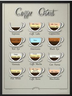 "Coffee chart Mid century inspired design,educational visual chart, Kitchen decor,Caffe latte...Cappuccino? digital poster 8.5""x11"""