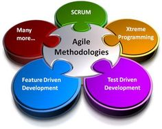 Agile software development methodologies