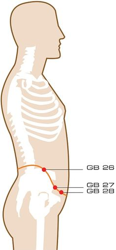 Girdling Vessel Acupuncture Points