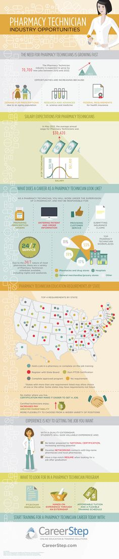 Check out this infographic on why a pharmacy technician career should be a serious choice on your list of career options.