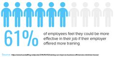 of employees feel they could be more effective in their job if their employer offered more training. Employee Turnover, Primary Research, Create A Company, Talent Management, Employee Engagement, Big Challenge, Business Goals, Productivity, Challenges