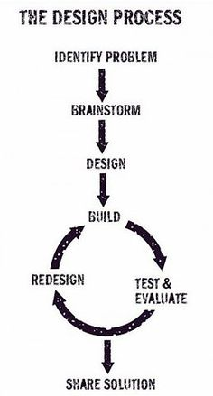 A cool chart that explains the design process. This could be displayed in the classroom. Students could define each step and the teacher could as the students to identify which part of the process inventors are in while she teaches the content.