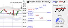 StockConsultant.com - FIVN ($FIVN) Five9 stock breakout watch above 16.2, volume 23% above normal, analysis charts