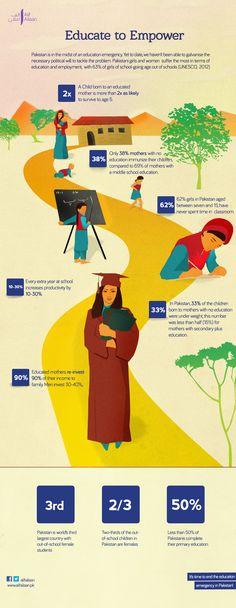 Women's empowerment, educate to empower around the world