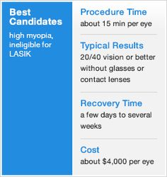 Here's a summary of the procedure for implanting phakic intraocular lenses. This is an alternative to LASIK and PRK eye surgery for correcting moderate to severe myopia - AllAboutVision.com
