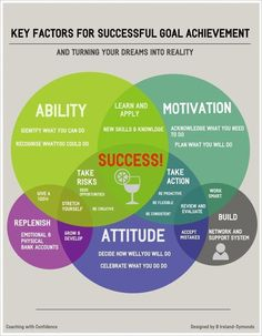 Key factors for successfully achieving your goals. We know how hard it can be to run your own business and get started as a coach, so here are some awesome ready to go free coaching tools, exercises, forms and templates to save you time, effort and make your life easier. See more at: http://9nl.pw/free-coaching-tools