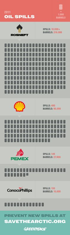 Oil spill in the Arctic is inevitable, if we let these companies to drill. We will not stop protesting against reckless oil exploration. If you are with us, share this and sign up to save the Arctic at http://www.savethearctic.org/