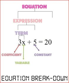 Exponent context divided into 3 square root 3 you will have father's stock dividen interest answer for your momi Math Teacher, School Classroom, Teaching Math, Maths Algebra, Algebra Activities, Math 8, Math Vocabulary, Calculus, Sixth Grade Math
