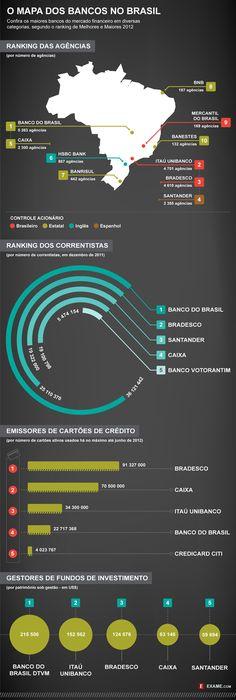 O mapa dos bancos no Brasil em 2011